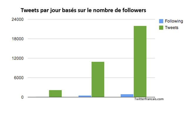 Le nombre de tweets par jour en fonction des abonnées
