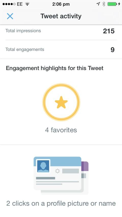 Activité des tweets vidéo